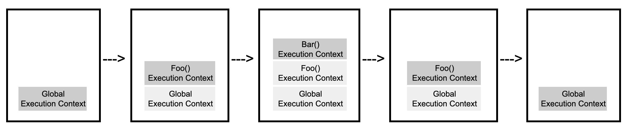 execution_context_stack_diagram