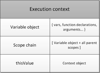 execution_context_structure