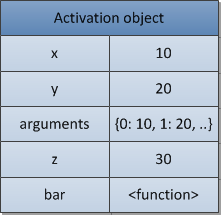 activation_object_structure